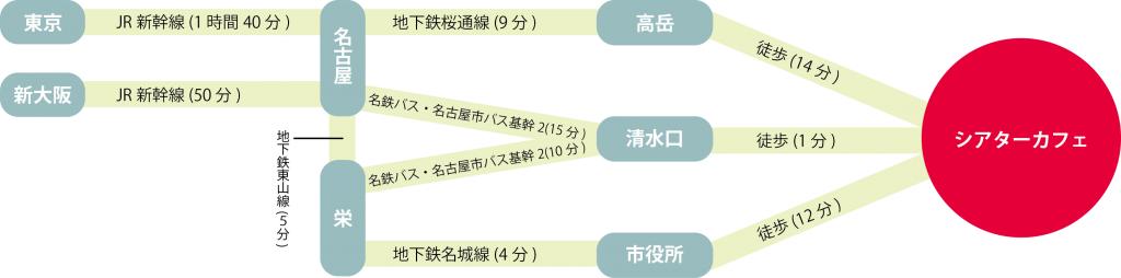 シアターカフェ新サイト道順